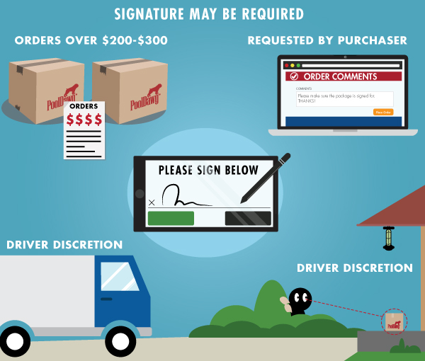 Signiture Required